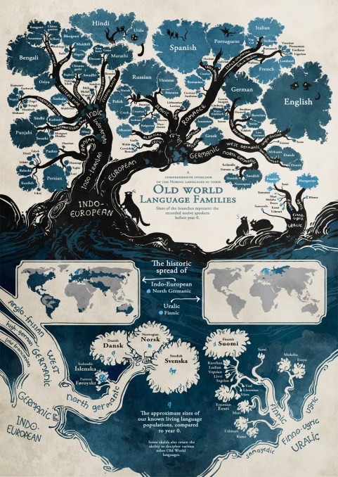languages family tree